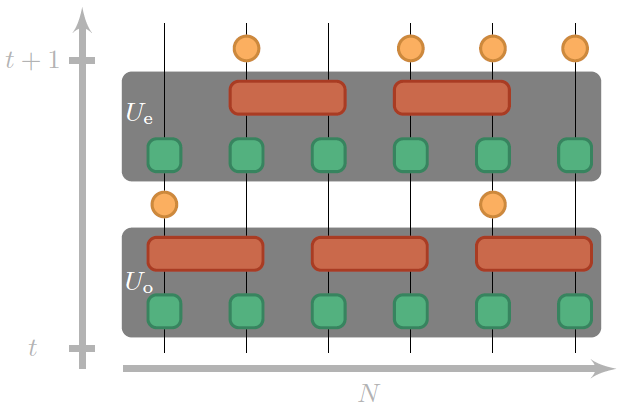 image from Simulating a measurement-induced phase transition for trapped ion circuits