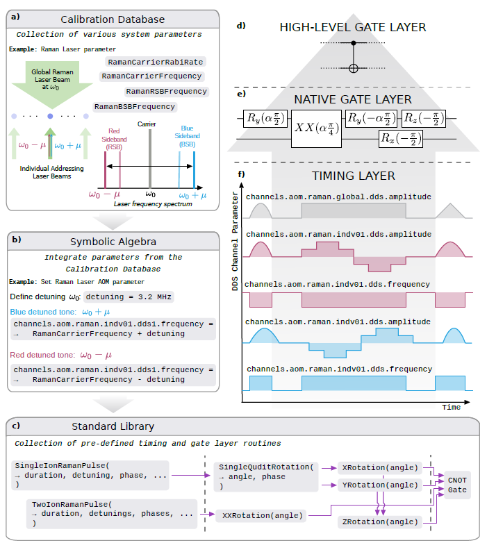 image from Programming the full stack of an open-access quantum computer